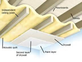 Diy Soundproofing Walls Cheap