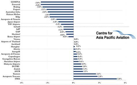 airasia yahoo finance fraport slides further as expansion plan halts thai