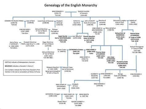 norman lear genealogy henry v family tree internet shakespeare editions