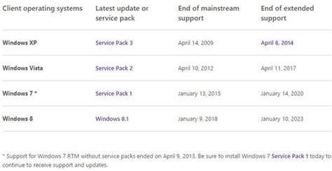 support expert windows 7 support look for windows 7 mainstream support to be extended zdnet