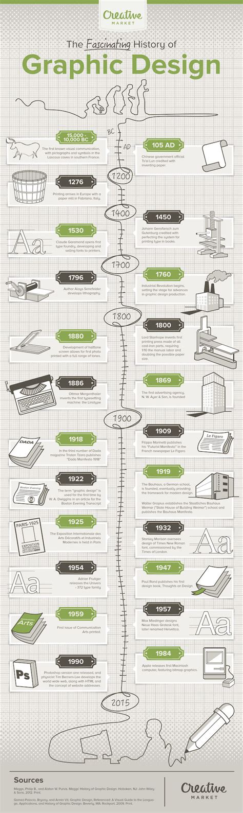 visual communication design history 23 key moments in the history of graphic design infographic