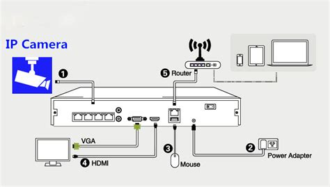 router wiring diagram router block diagram wiring diagram