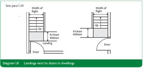 door swing into stair landing door regulations fire door regulations other statutory