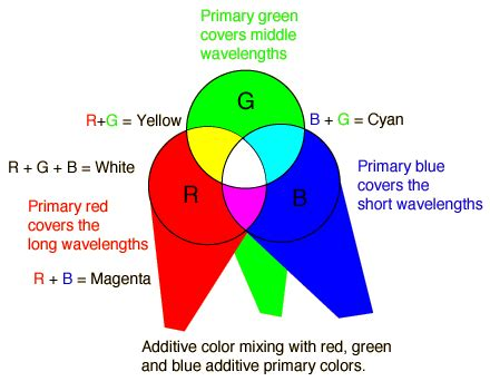 additive color definition additive color mixing