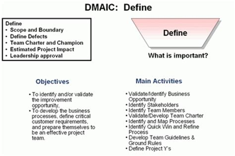 design technology definition dmaic roadmap step one define lean six sigma methodology