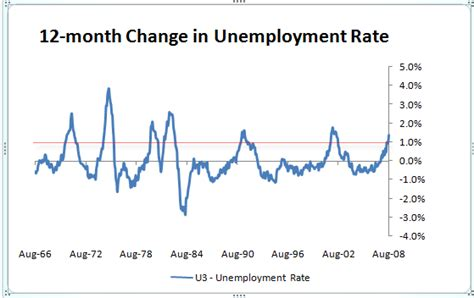 Mba Unemployment Rate by Chart Of The Day Change In Unemployment