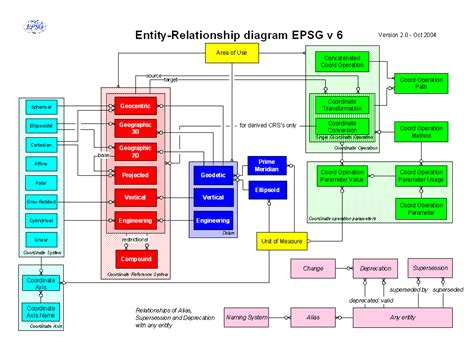 Mba Excel Entity Relationship Diagram by European Petroleum Survey Epsg Geodesy Parameters