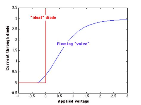 what are exles of diodes heterodyne principle
