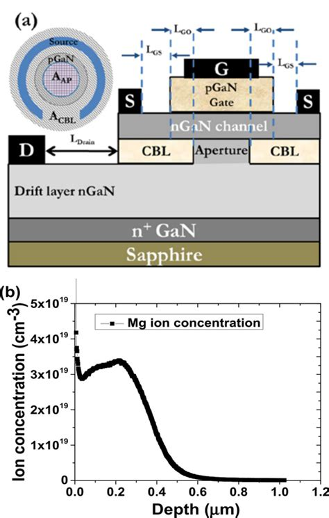 electron transistor gallium nitride implanted current aperture vertical electron transistor