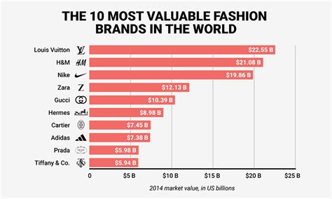 the most valuable brands in the world in one chart marketwatch the 10 most valuable fashion brands in the world are worth 122 billion highsnobiety