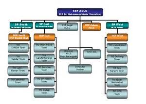Toyota Organizational Structure Chart Toyota Organizational Structure Chart