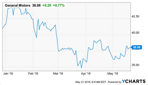 general motors share price lags conservative analyst estimates general motors company nyse