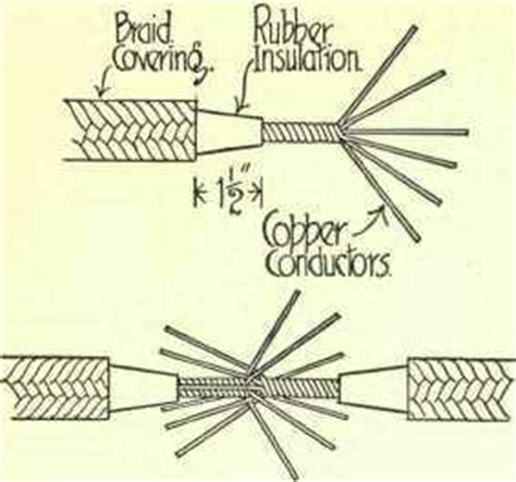 types of electrical wire joints jointing cables