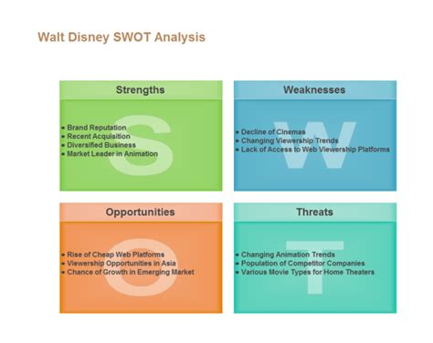 Floor Plan Software Mac Free Download by Disney Swot Analysis Examples And Templates
