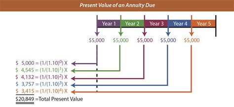 calculating future value of an annuity ti 83 84 141 33 youtube