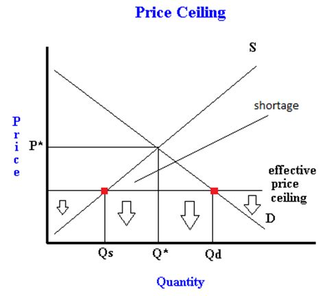 Price Ceiling And Price Floor Definition by What Is A Price Ceiling Exles Of Binding And Non