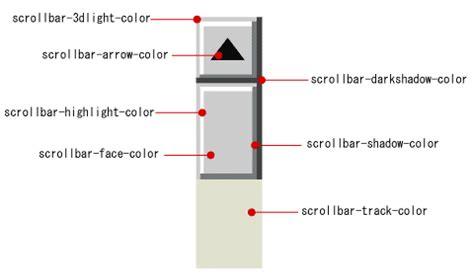 html tutorial scrollbar b creative custom scrollbars for ie chrome and firefox
