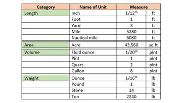 imperial measurement engineering units free engine image for user manual