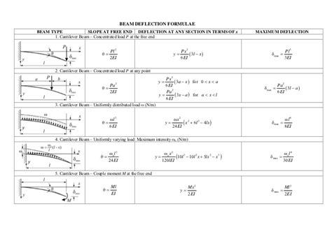 Beam Deflection Table Beam Deflection Formulae Images Frompo
