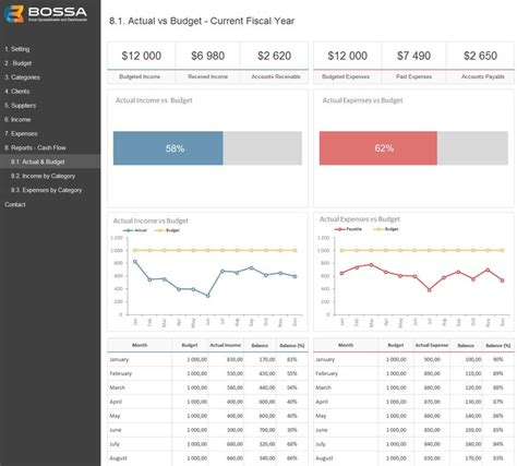 exle cash flow budget 50 best excel dashboards images on pinterest dashboard