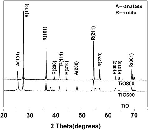 xrd pattern rutile tio2 molecular interaction of fibrinogen with thermally