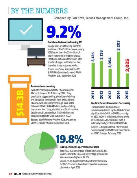 Insurance Reimbursement Social Detox by 218 Best Images About Health Insurance Marketing Managed