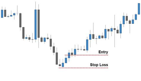 candlestick pattern entry trading the inverted hammer candlestick pattern fx day job