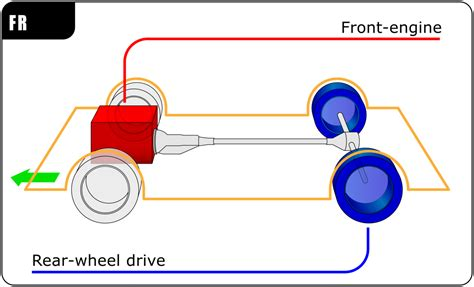 automotive diagrams front engine rear wheel drive layout