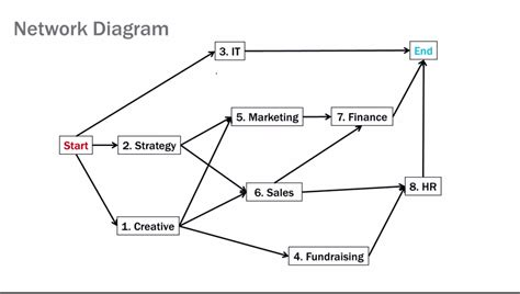 types of network diagrams in project management types of network diagrams in project management 28