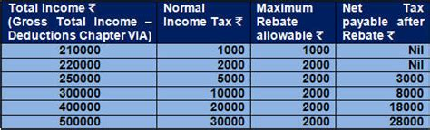 section 87a new income tax rebate rs two thousand section 87a ay 2014 15