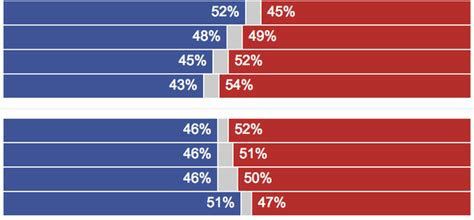 Exit Polls - The New York Times Exit Polling California