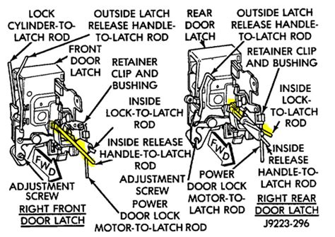 jeep door lock diagram the knownledge 1992 laredo passenger side door attaches latch