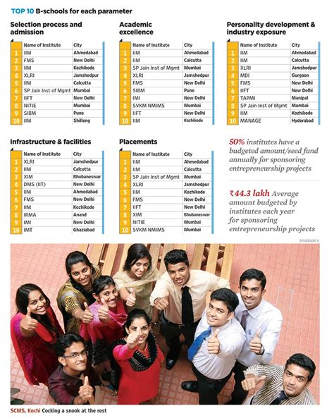 Best Mba Schools In India 2015 by India S Best B Schools In 2015