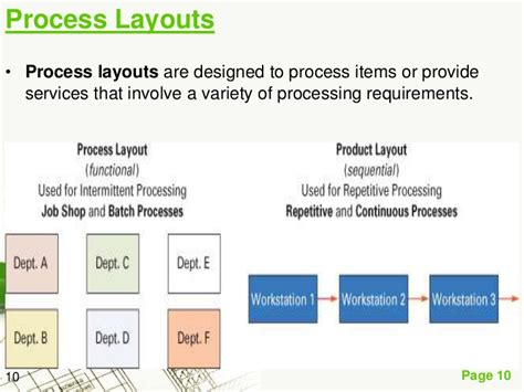 process layout and product layout plant layout