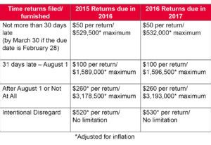 irc section 6056 aca penalties on the way irs letter 5699 requests missing