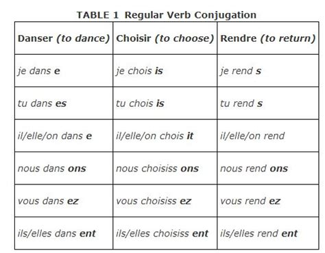 ir verb pattern french verb conjugation template french search results