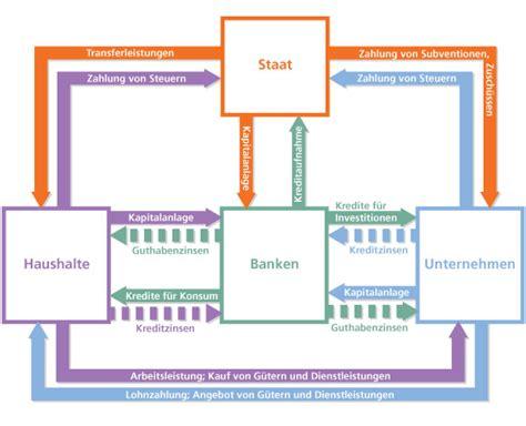 wirtschaftskreislauf bank der nwo einer finanz oligarchie seite 39 allmystery