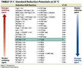 Standard Electrode Potential Table The Standard Potential For Thefollowing Galvanic Cell Is 0