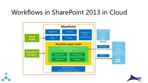 workflow manager for sharepoint 2013 sharepoint 2013 workflow manager 28 images what s new