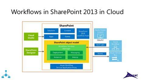 workflows in sharepoint workflow manager 1 0 sharepoint 2013 workflows