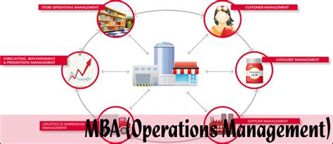 Mba In Direction by Best B Schools Of India For Mba In Operations Management