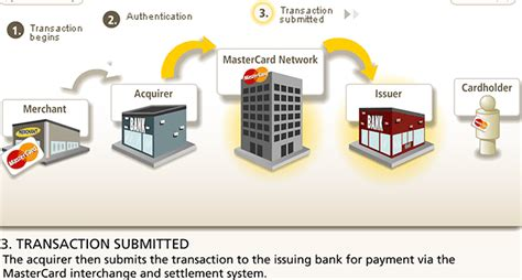 clearing bank clearing and settlement of credit card