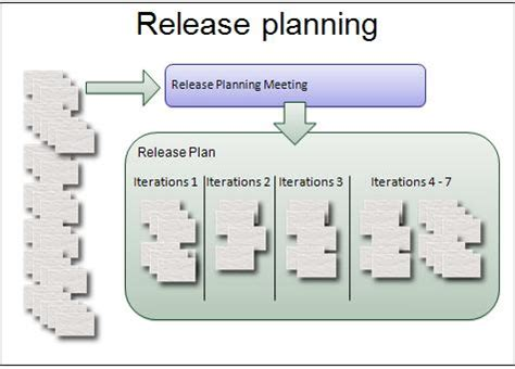 a product manager s guide to release planning atlassian release plan in agile agile certification training pmi