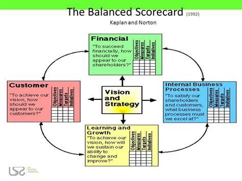 Balanced Scorecard By Robert S Kaplan balanced scorecard by kaplan images