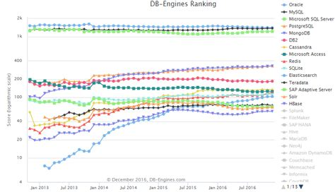 Oubs Mba Rankings by Vba Brazil Specialist 174 Ranking Db Engines