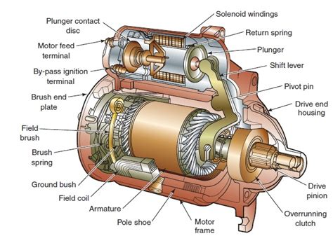 define crawling of induction motor induction motor definition and working principles engineering insider