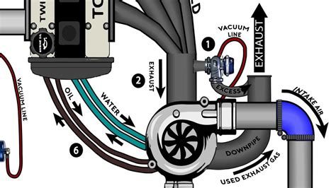 turbo plumbing diagram turbocharging for dummies drivermod