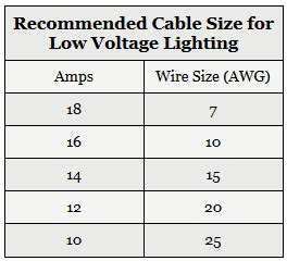 Low voltage cable conduit size chart keyboard keysfo Image collections