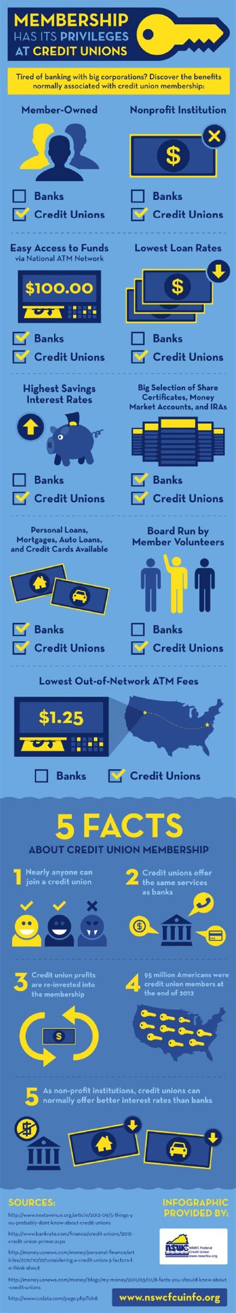 Personal Finance Advice 35 Outrageous Fees And How To Avoid Them by 18 Best Credit Union Images On Financial