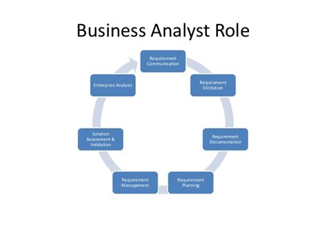business analyst roles and responsibilities 28 images how to become a business analyst